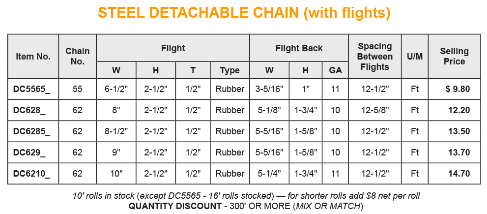 pricelist - detachable chain