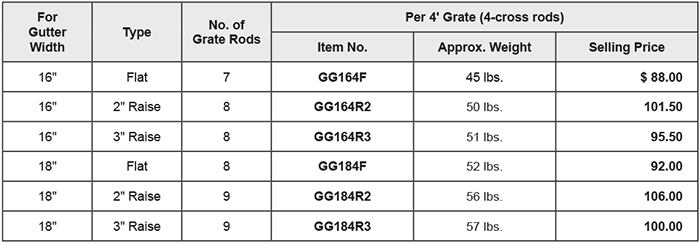 Gutter Grates and Gutter Scrapers price lists